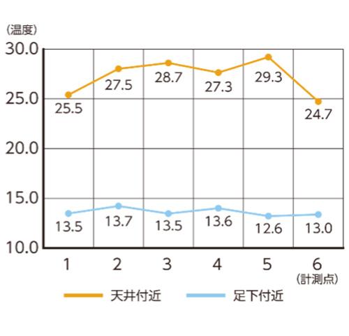 エコシルフィ設置前の温度グラフ