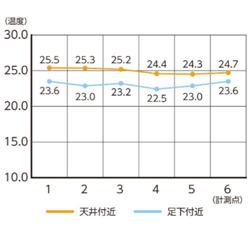 エコシルフィ設置後の温度グラフ