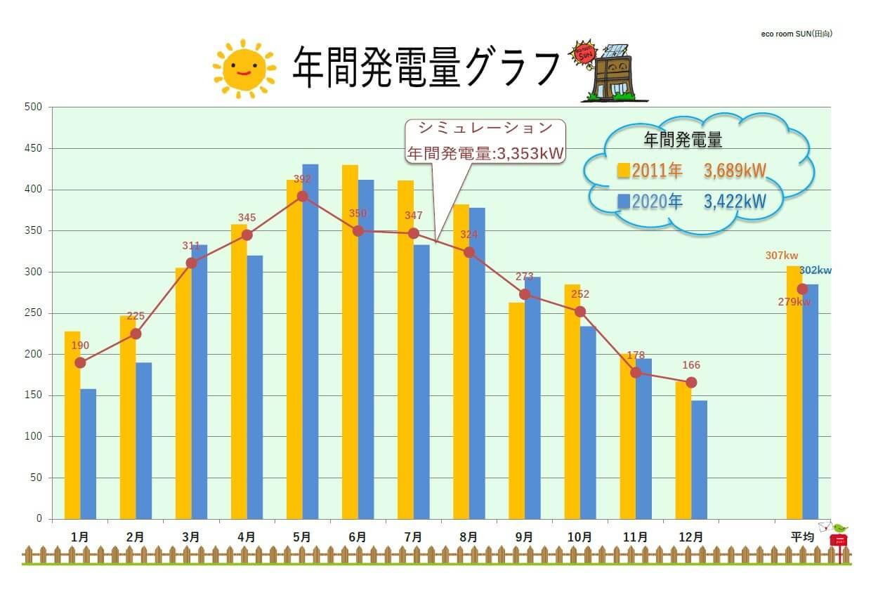 2011・2020年 年間発電量グラフ